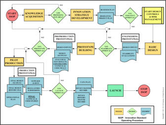 Samaras Medical Device Innovation Process Flowchart