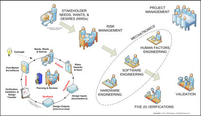 Samaras Medical Device Mechatronic Development Diagram