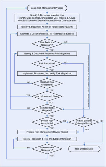 Samaras Risk Management Process Flowchart