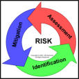 Samaras Iterative Risk Management Diagram
