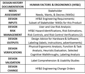 FDA HF&E Documentation for DHF