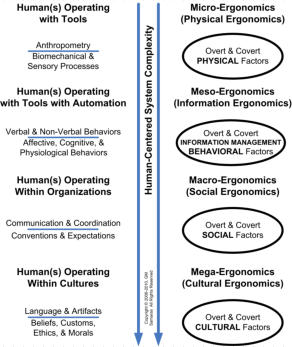 Samaras Human-Centered System Complexity Diagram