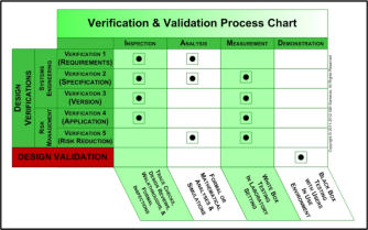Samaras Medical Device Verification and Validation Process Chart