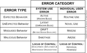 Samaras System Use vs Individual User Errors Chart